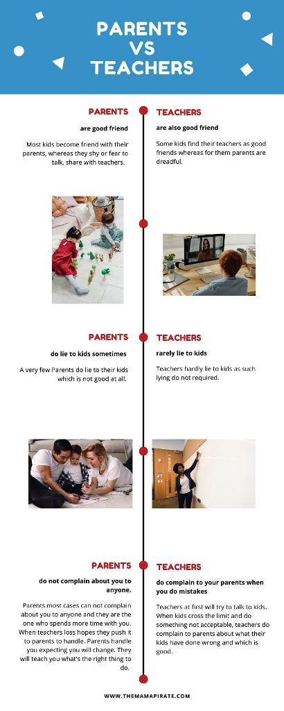 parents vs teachers